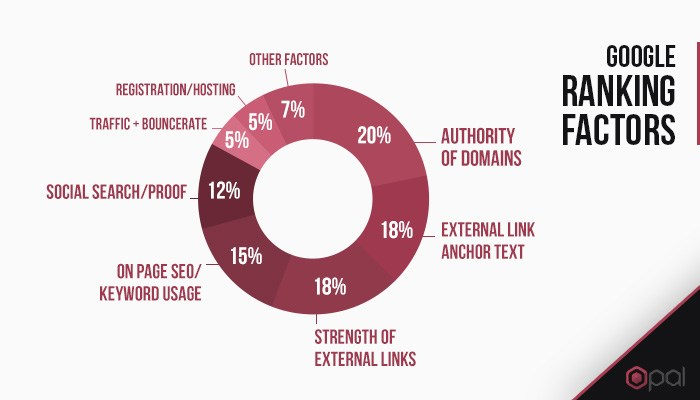 Domain authority and quality back-links account for more than 50% of the factors go into ranking a website