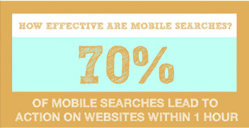 70 percent of mobile searchers take action within one hour of making a search