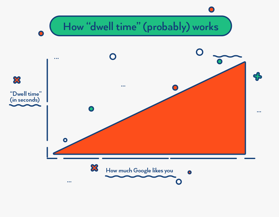 A chart shows that a longer dwell time tends to correlate to a higher rank in Google