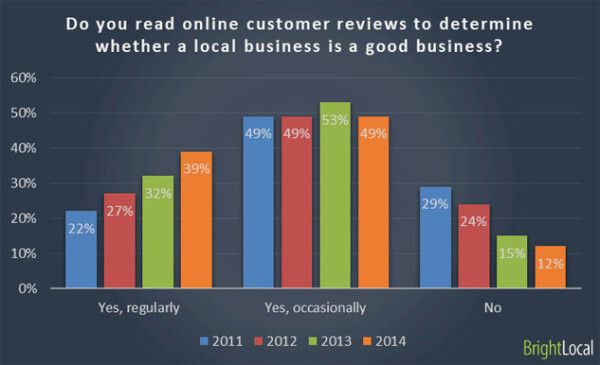 Consumers use customer reviews more and more every year.
