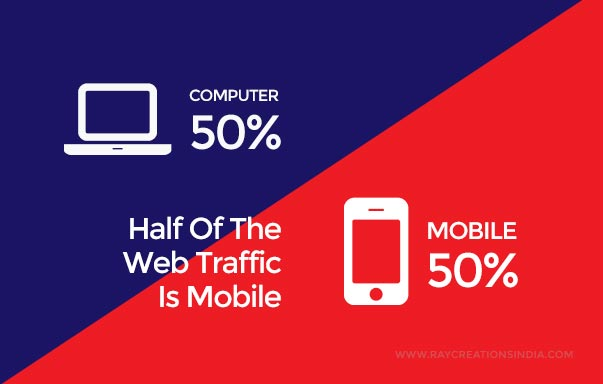 At least half of web traffic comes from a mobile device