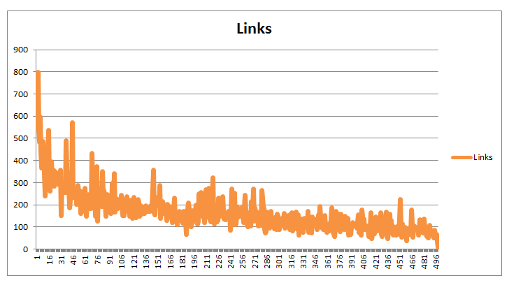 Longer content correlates to more backlinks in a sample of 500 posts