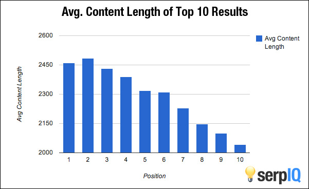 Content length averaging at around two-thousand words out ranks web pages with fewer words on the page.