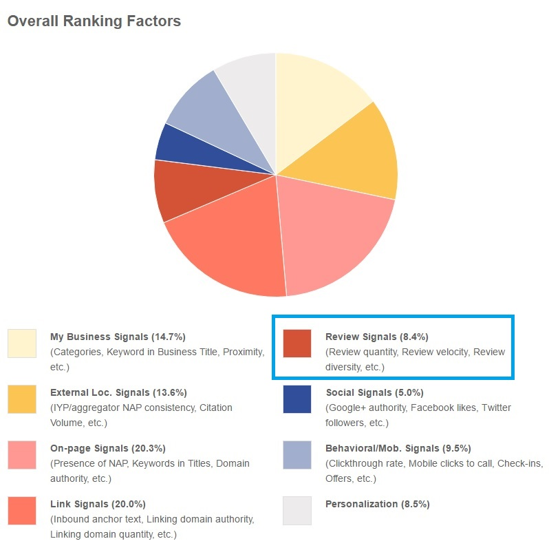 Review signals account for about ten percent of ranking factors, according to Moz.