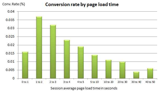 Conversion rate decreases along with slower loading web pages