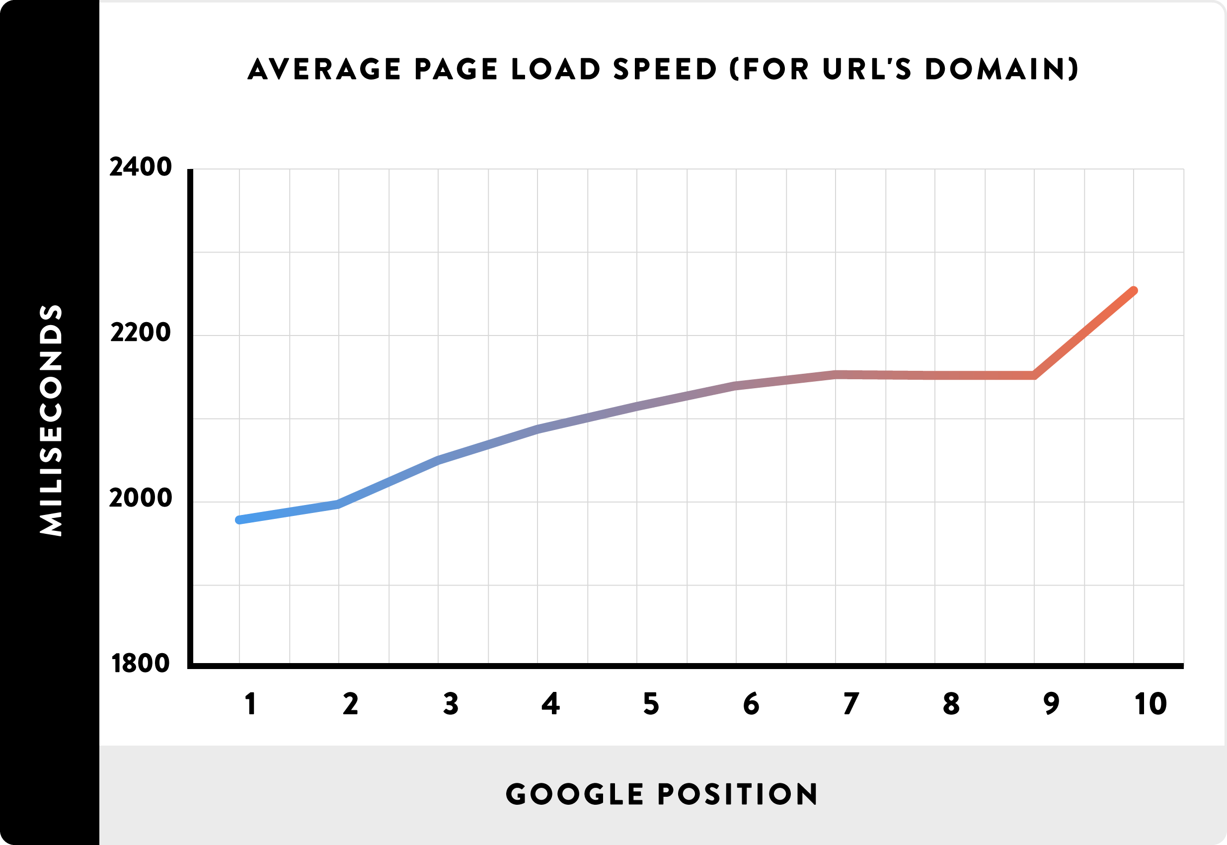 faster loading webpages rank better