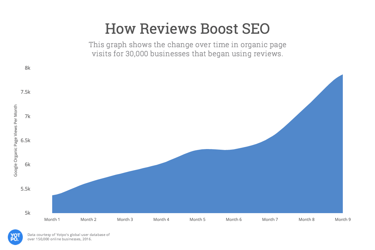 Reviews boost SEO