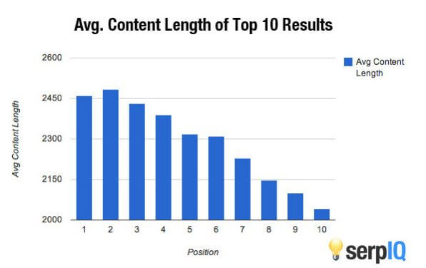 Studies show that the average content length of the top 10 results is over two-thousand words