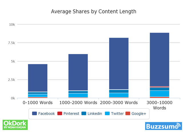Longer-form content receives more social shares than content with fewer words