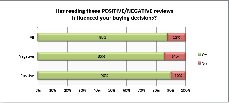 ninety percent of consumers say that positive reviews affect their buying decisions