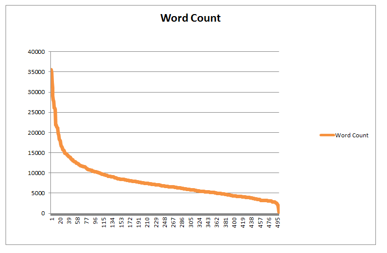 five-hundred posts based on word count