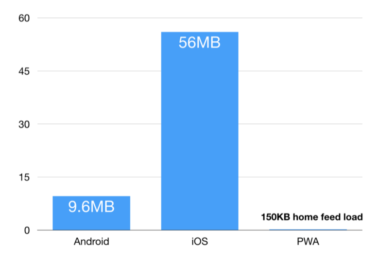A diagram showing a download size of 9.6 megabytes for Android and 56 megabytes for iOS versus only 150 kilobytes to download the home feed of a Progressive Web App.