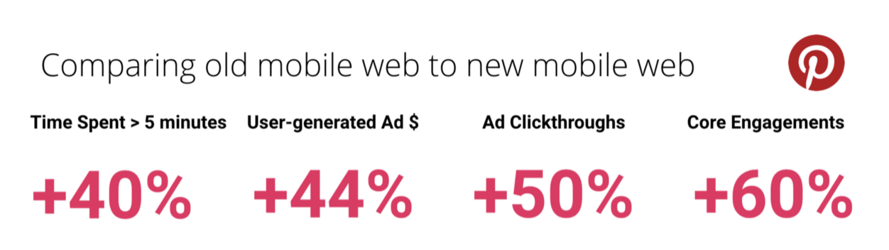 An image comparing the Old Pinterest App to the new Pinterest Progressive Web App: Time spent of over 5 minutes on page went up 40 percent; user-generated ad revenue increased 44 percent; Ad Click-throughs improved 50 percent; Core User Engagement increased 60 percent.